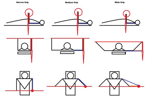 bench press 90 degrees bench press 90 degrees or to chest 28 images incline vs flat bench what s most
