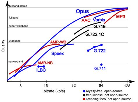 format audio voip the difference between mp3 aac flac and other audio