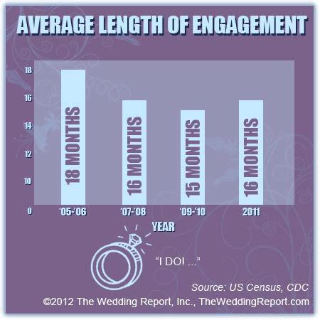Average Wedding Aisle Length by 94 Best Wedding Industry News Statistics Images On