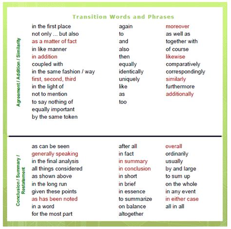 Transition Words For An Essay by Transition Words Phrases