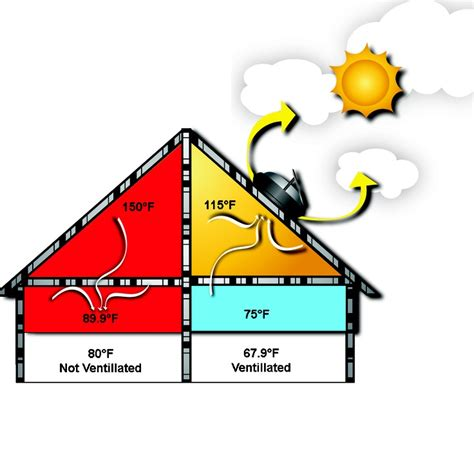 Room Temperature In Summer by Pin By Sg Eco Industries Inc On Roof Ventilation