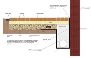 How To Lay A Brick Patio Yourself Deck What Is The Best Position For A French Drain