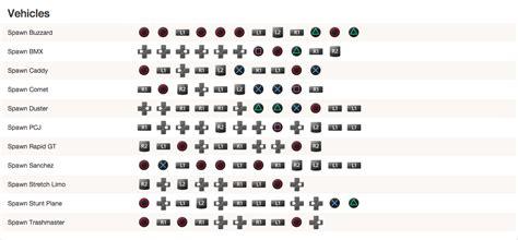 codigo do gta 4 xbox codigos do gta 5 de xbox 360 dinheiro infinito