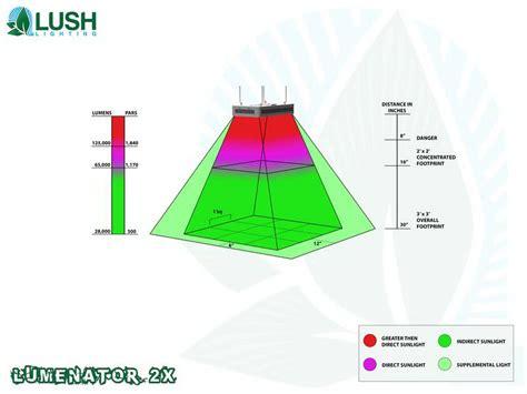 led grow light distance from plant kingjohnc s lush lighting led lumenator 2x black widow