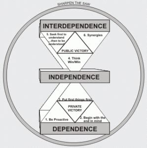 seven habits diagram 301 moved permanently