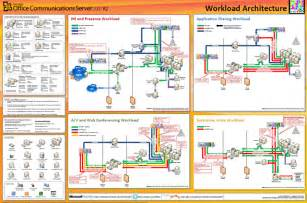 office 365 diagram office 365 diagram periodic diagrams science