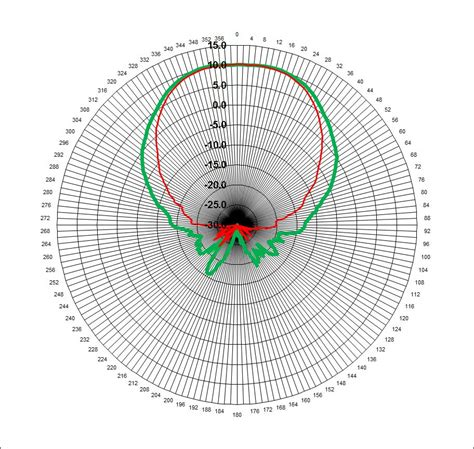 dual port corrugated feed horn wghz polar pattern results