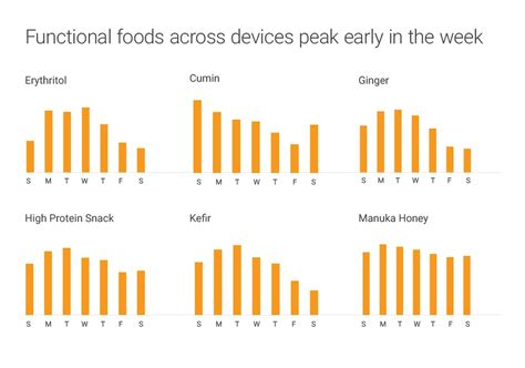 eating out statistics 2016 2016 food trends based on google search data think with