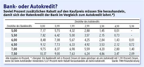 vw bank autokredit autobanken teurer autokauf auf unternehmen faz