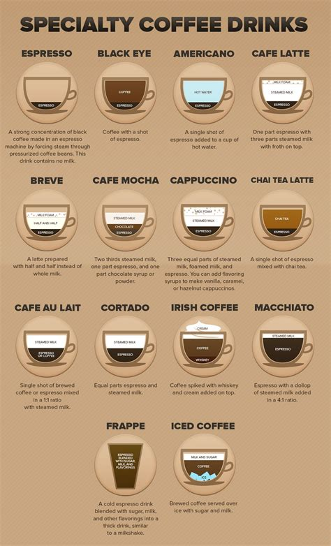Specialty Coffee Equipment Guide Types Of Specialty