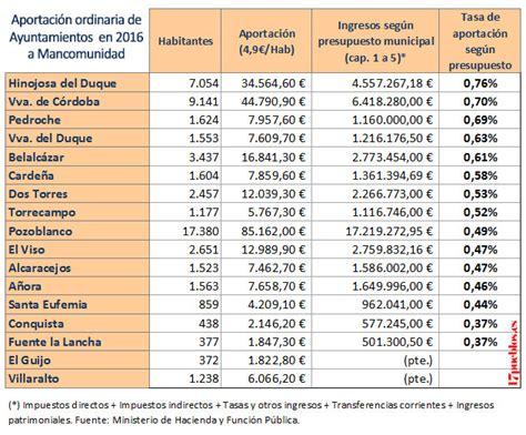 tabla reteica 2016 alcalda de buenaventura 191 qu 233 pueblo de los pedroches aporta m 225 s a mancomunidad en