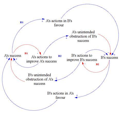 relationship diagram maker causal loop diagram maker wiring diagram