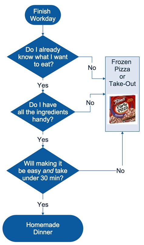 how to prepare flow chart cooking dinner at home the flowchart my money