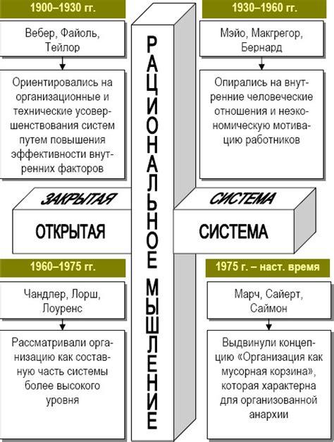 i тест по теории организации с ответами