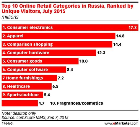 best categories russian shopping top 10 e retailers top 10