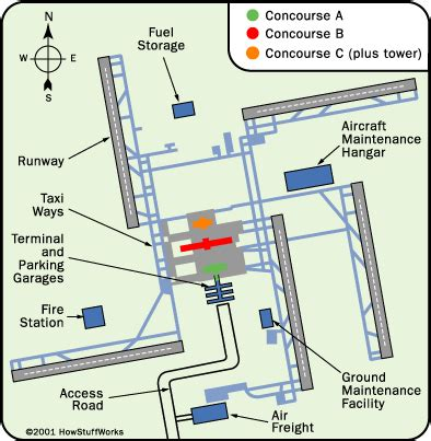 airport layout design new science technology how airports work how airports