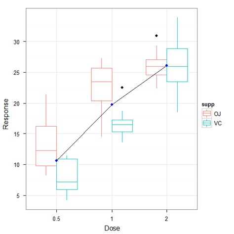 ggplot2 theme vjust r interaction plot in ggplot2 stack overflow