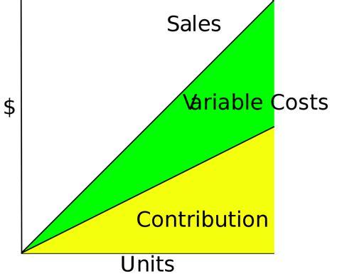 fixed cost wikipedia contribution margin wikipedia