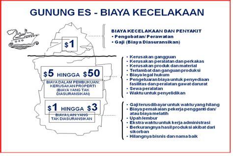kerugian kecelakaan kerja teori gunung es kecelakaan kerja keselamatan dan kesehatan kerja k3 prinsip dasar k3