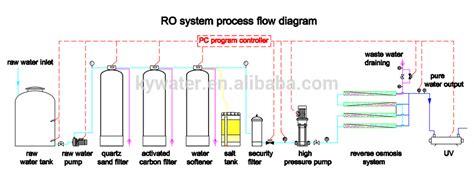 Dm Plumbing by 12tph Brackish Water Ro Water Treatment Osmosis