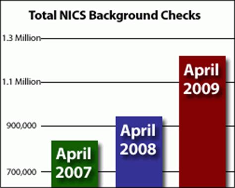 How Does Uscis Background Check Take What Is Included In A Background Check Uscis Do