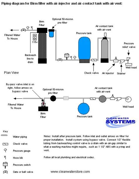Filter Air Penjernih Air Water Treatment 55 38 best legionella images on plumbing dunk tank and fish tank