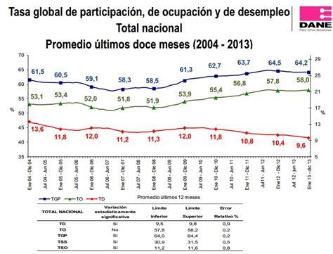 declaracion de renta 2016 salario minimo colombia 2016 salario minimo para el 2016 en colombia calendario de