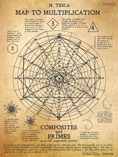 Tesla World System Tesla Lost Drawings Reveal Genius Map For Multiplication