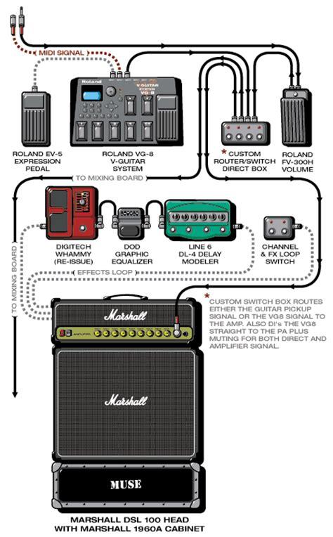 Harga 1 Set Efek Gitar setting n routing efek gitaris dunia