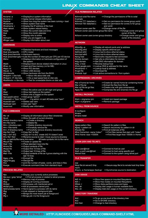 tutorial on linux commands pdf learn basic linux commands using linux cheat sheet