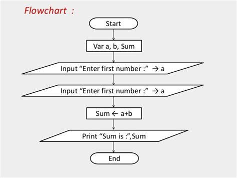 c language flowchart programming flowcharts for c language