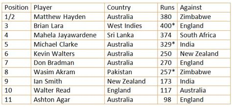 cricket highest score stats highest scores in each batting position for all