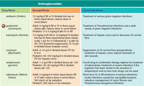 Aminoglycosides Also Search For Vancomycin Aminoglycoside Related Keywords Vancomycin Aminoglycoside