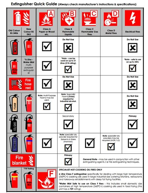 fire extinguisher for kitchen