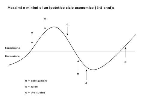 obbligazioni etica anatomia di un investitore investimenti e ciclo economico