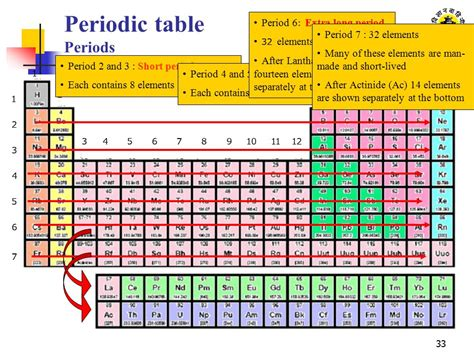 element 6 periodic table atomic structure and periodic table ppt