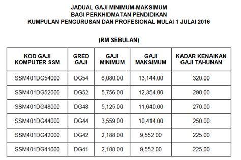 jadual haji 2016 jadual tangga gaji guru ssm terkini dg29 hingga dg54