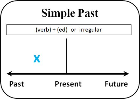pattern simple past tense learn past tense verbs 1 pattern practice simple pas