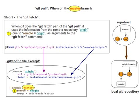 git tutorial local repository git how do i get from my local repository to a full