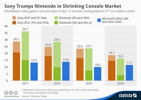 play market console chart sony trumps nintendo in shrinking console market