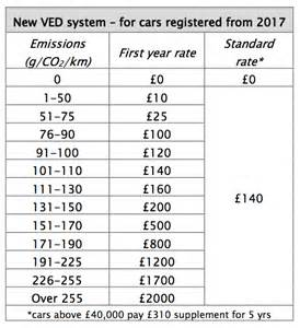 new car tax new road tax vehicle excise duty ved to soar carbuyer