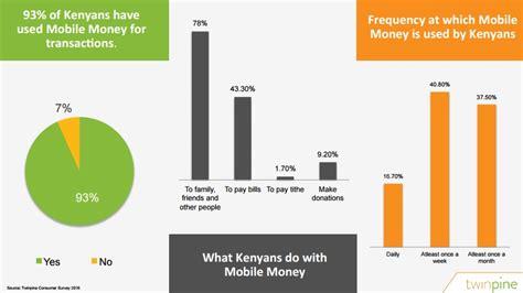 money mobile kenya is the king of mobile money says twinpine techcabal