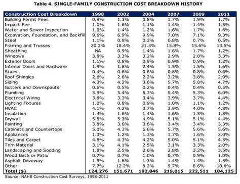 nahb breaking down house price and construction costs pin by jason carrion on construction techniques pinterest