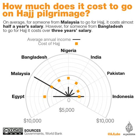 how much is it to go to the zoo lights how much does it cost to go for hajj al jazeera