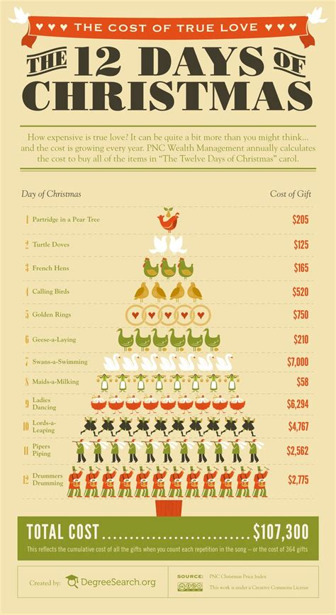 best 12 days of christmas gifts best 25 twelve days of ideas on 12 days of day meaning and day
