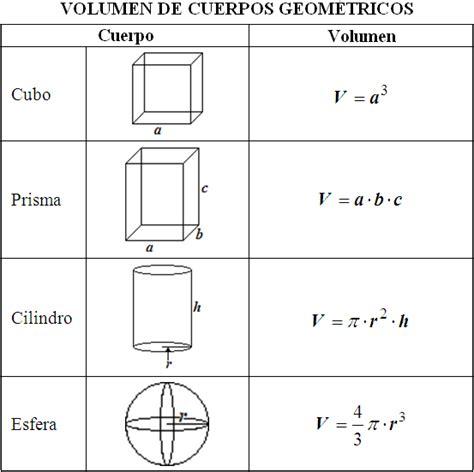 figuras geometricas formulas de volumen formulas del volumen de las figuras geometricas imagui