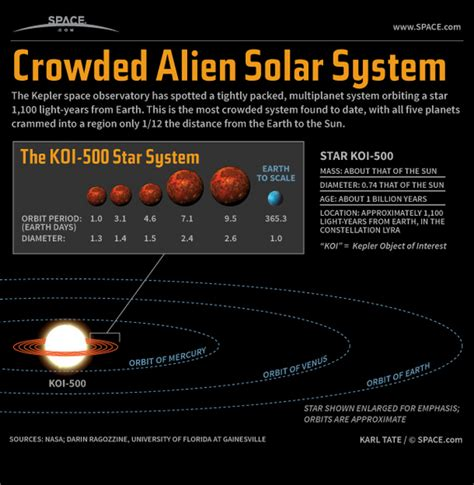 500 Light Years by Tiny Solar System Discovery Explained Infographic