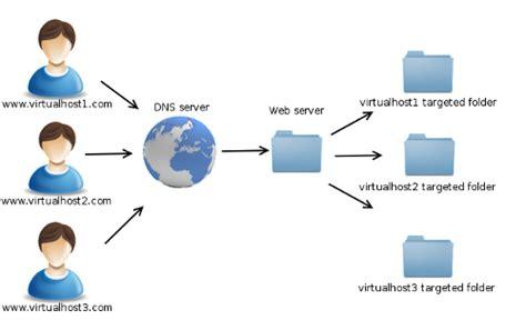 xampp  virtual hosts configuration pimschaafnl