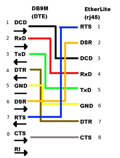 serial to rj45 wiring diagram get free image about
