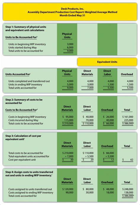 statement  cash flows indirect method excel template exceltemplates exceltemplates